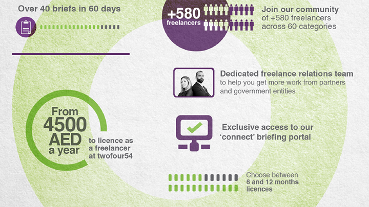 twofour54's new dedicated support team secures 40 briefs in 60 days for freelancers